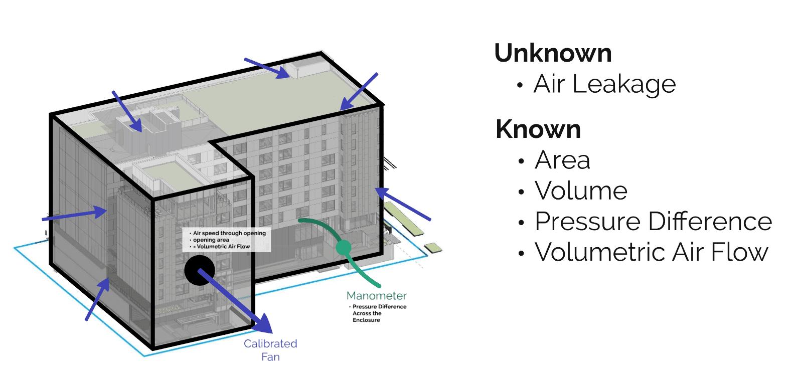 ABEC South Building Air Tightness 1